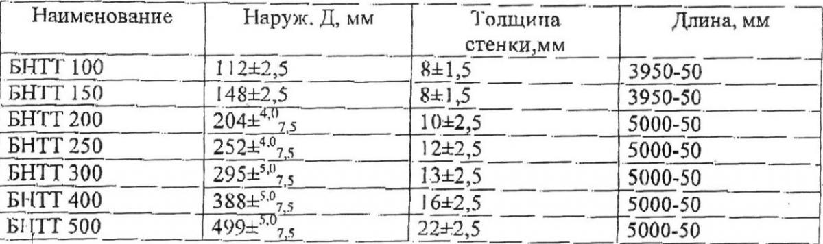 Технические характеристики безнапорной трубы сделанной по ТУ (толщина стенки и внутренние и внешние диаметры)